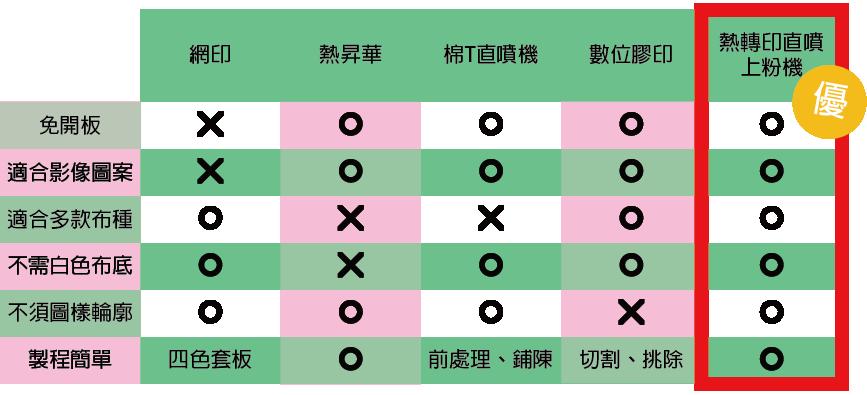 紡織印刷技術,優缺點比較表