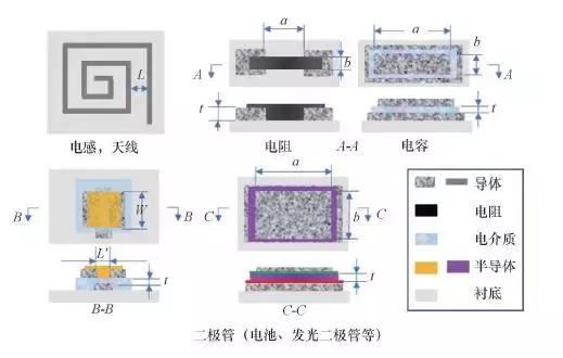 可增材製造的電子.光電器件結構示意