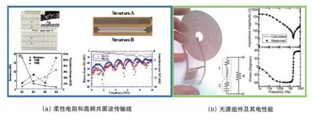 增材製造在PET 基材上印製的器件及性能