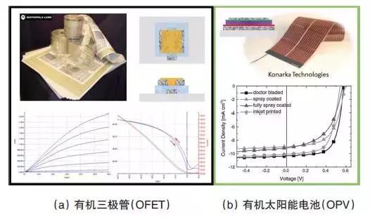 在PET 薄膜上增材印刷的有源器件及其光電特徵