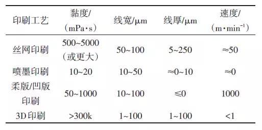 典型印刷電子工藝的技術要求