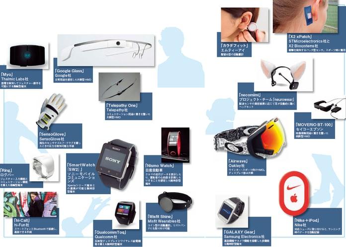 使用印刷電子產品來開發智能設備已是市場趨勢