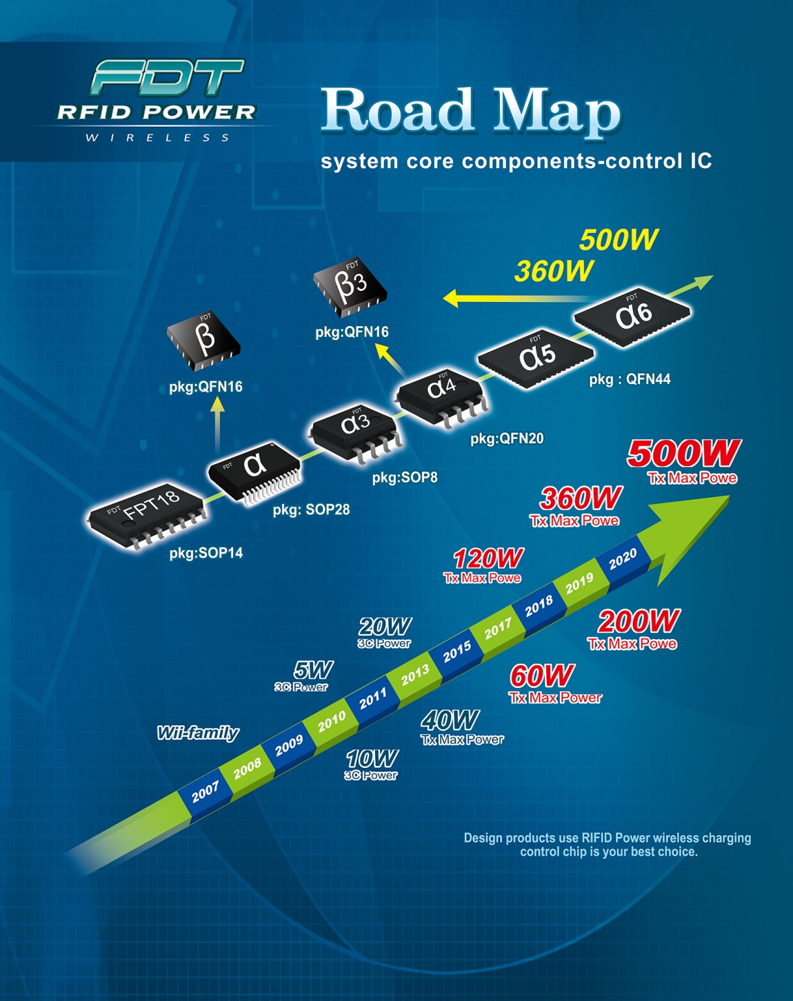 2017 Power IC +Road Map 95X150-02