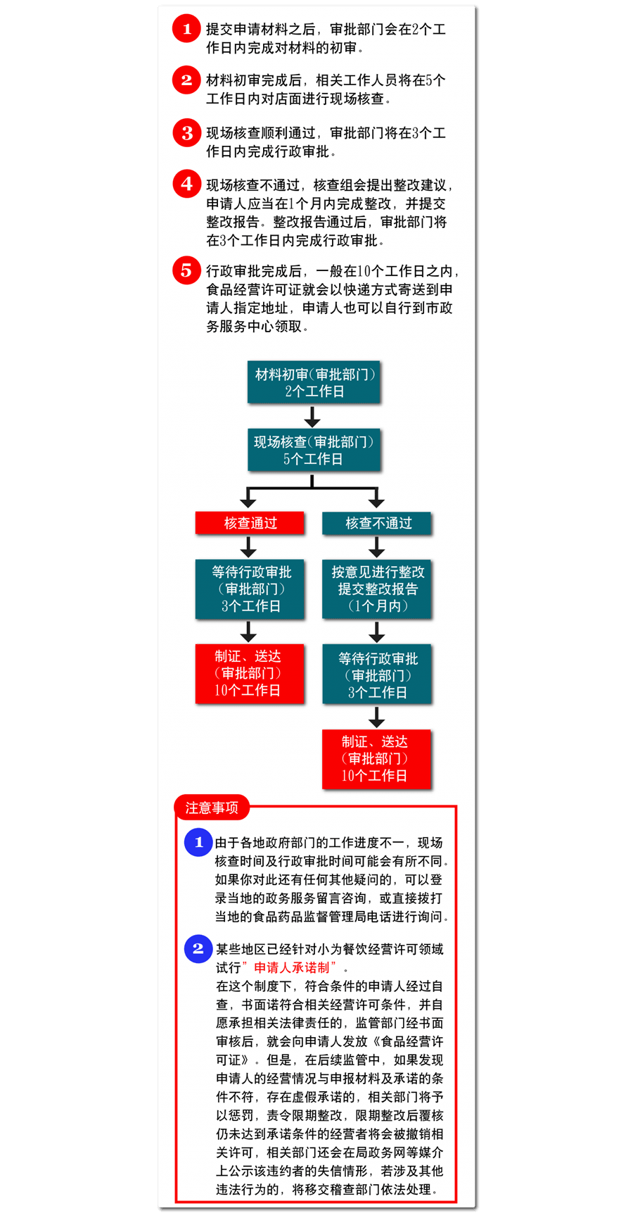 11 接受現場審查-01-01
