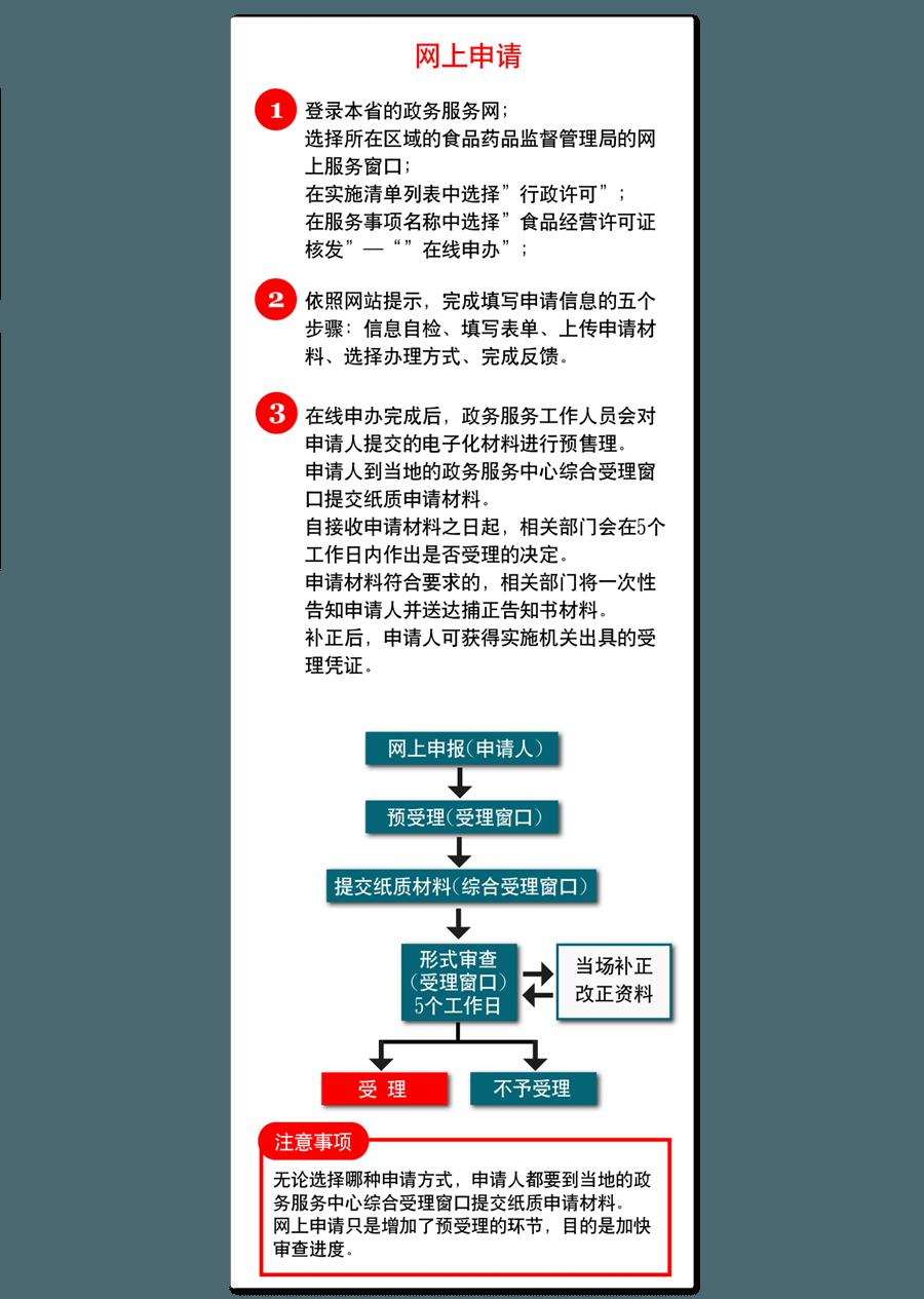 10 網上申請-01