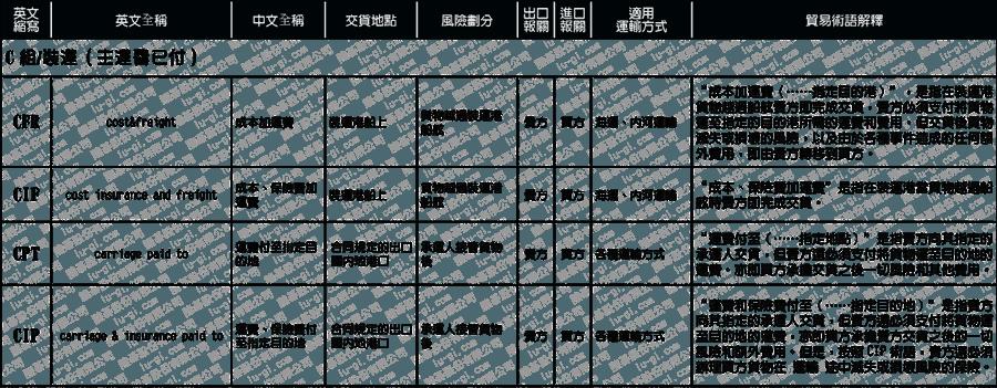 國際貿易術語03-01-01-01