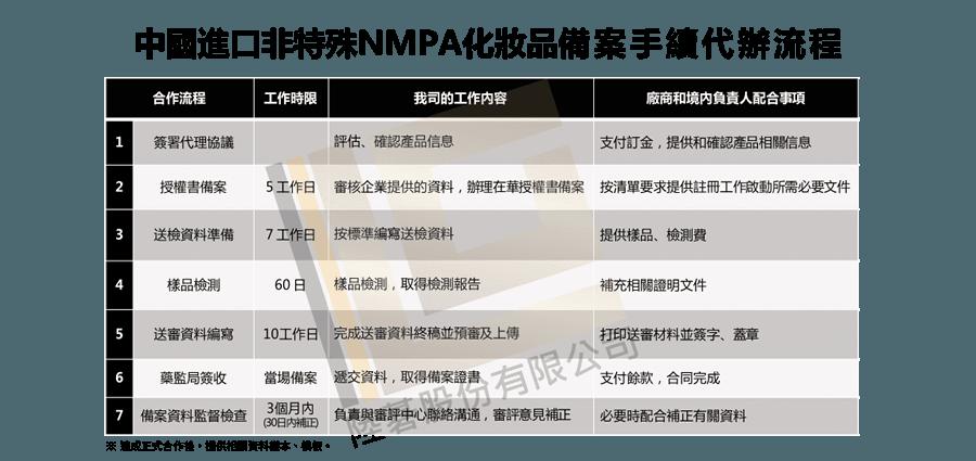 進口非特殊NMPA化妝品備案手續代辦流程-01