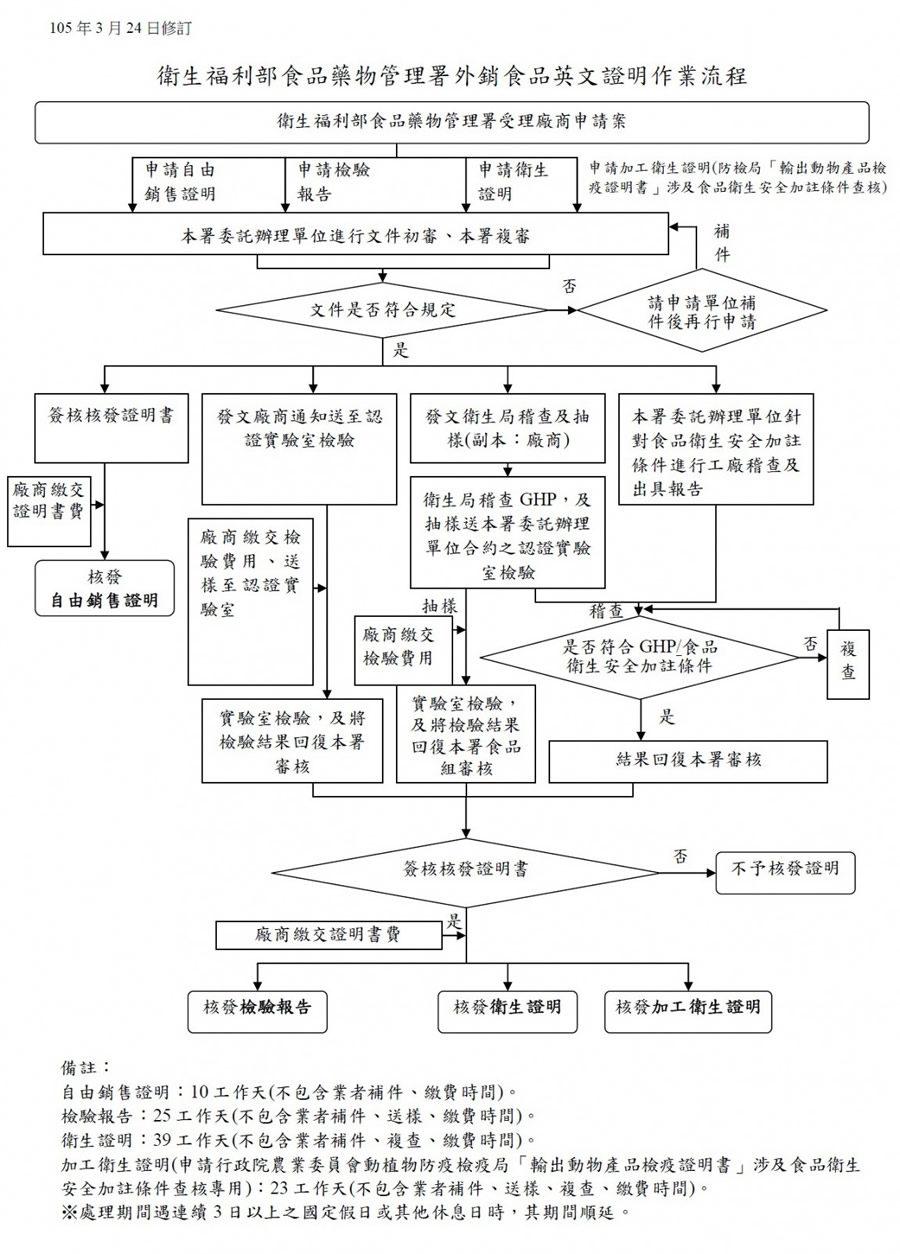 申請作業流程