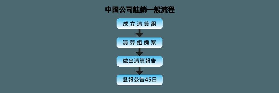 內文 中國公司註銷一般流程-01-01