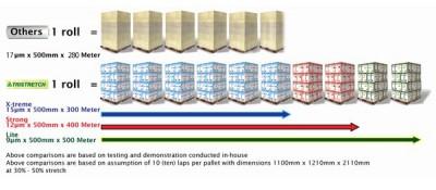 TRISTRESTCH 手拉膜 纏繞膜 PE膜