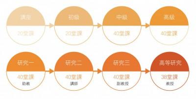 中華花藝課程階段-01