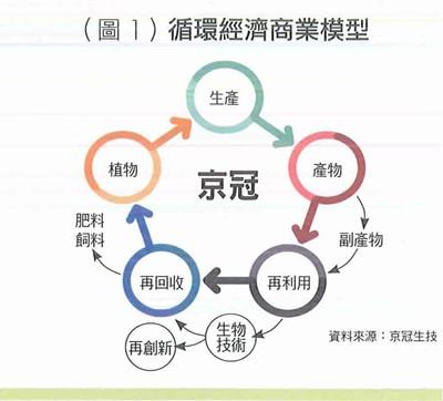 【台灣銀行家】投入循環經濟 創造農副產品新價值