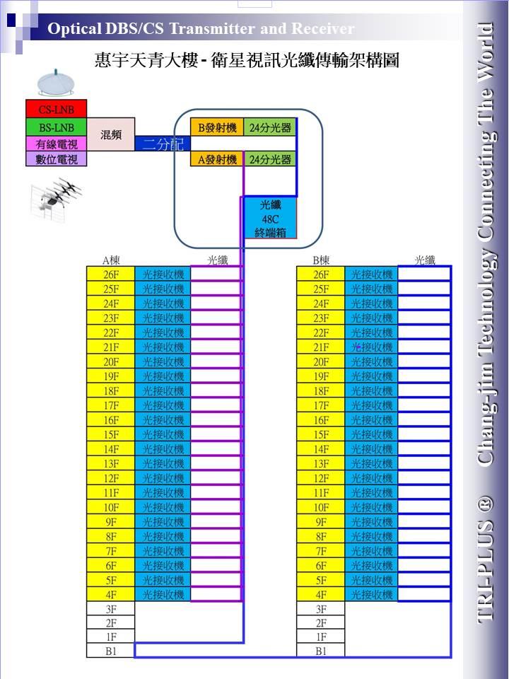 衛星視訊光纖光電傳輸架構
