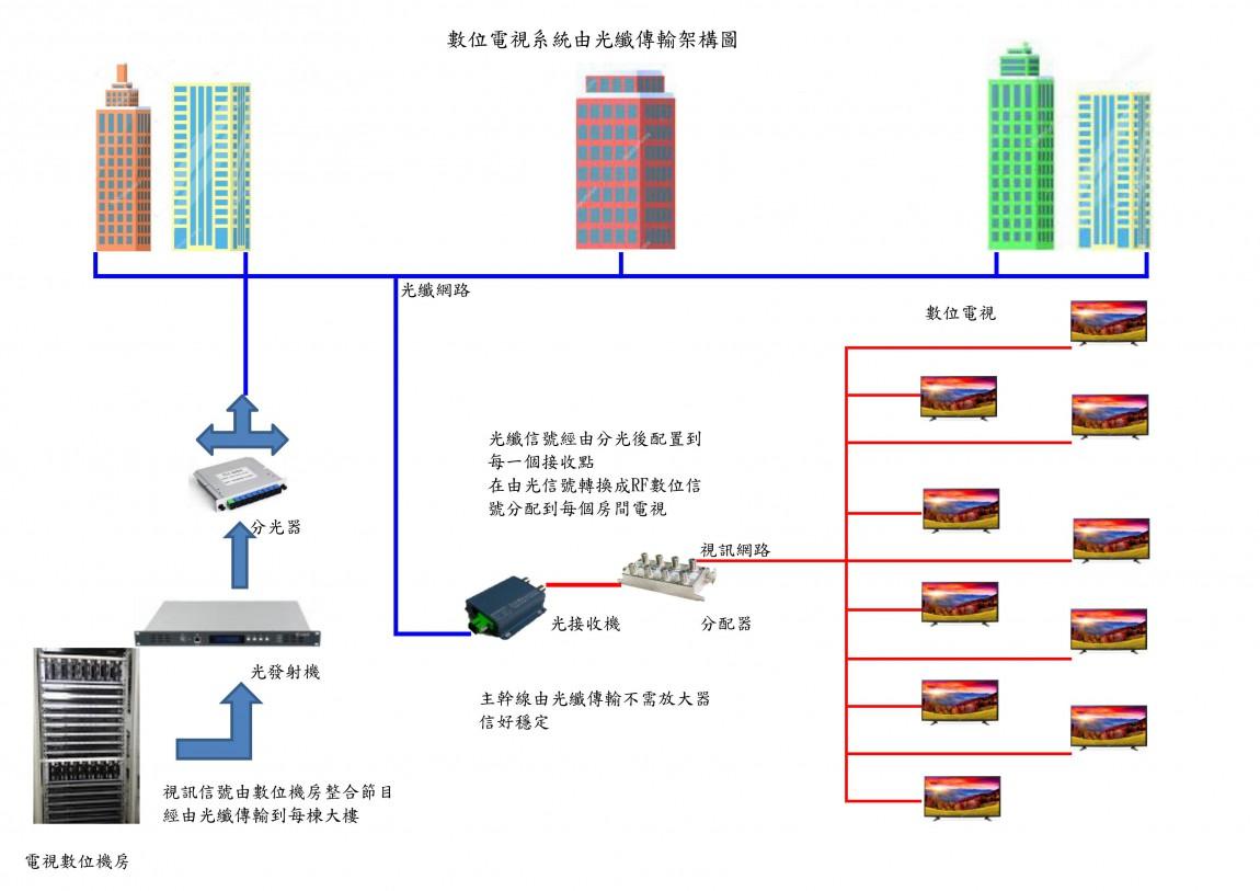 數位電視系統光纖傳輸架構