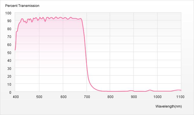 隔熱片譜線圖 ( 反射型 )