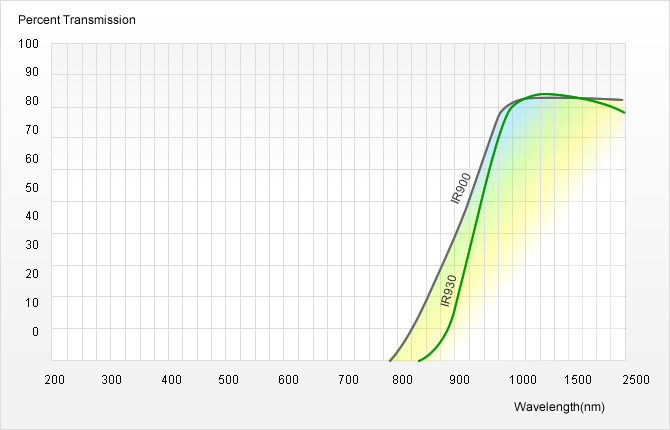 紅外透射可見吸收玻璃光譜圖2