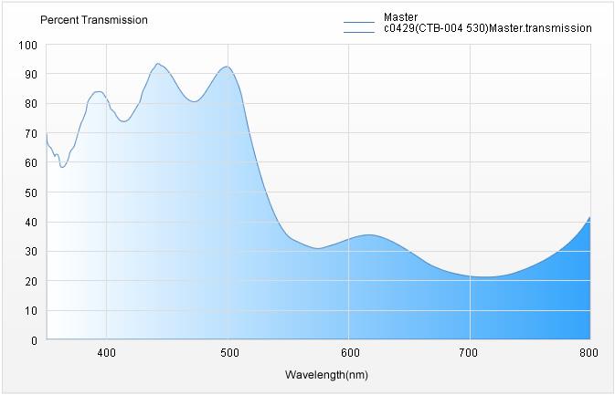 Percent Transmission