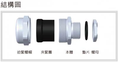 36-NJM型浪管用金屬防水電纜固定頭-結構圖