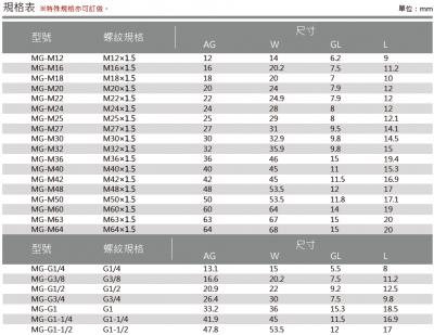 39-MG型金屬六角堵頭-裩格表