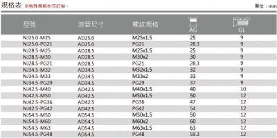 37-NJM型浪管用金屬電纜固定頭-規格表