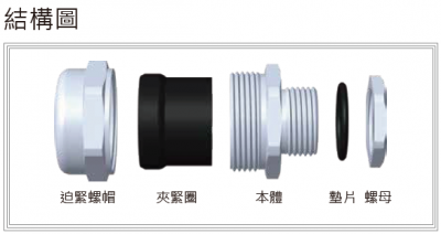 37-NJM型浪管用金屬電纜固定頭-結構圖