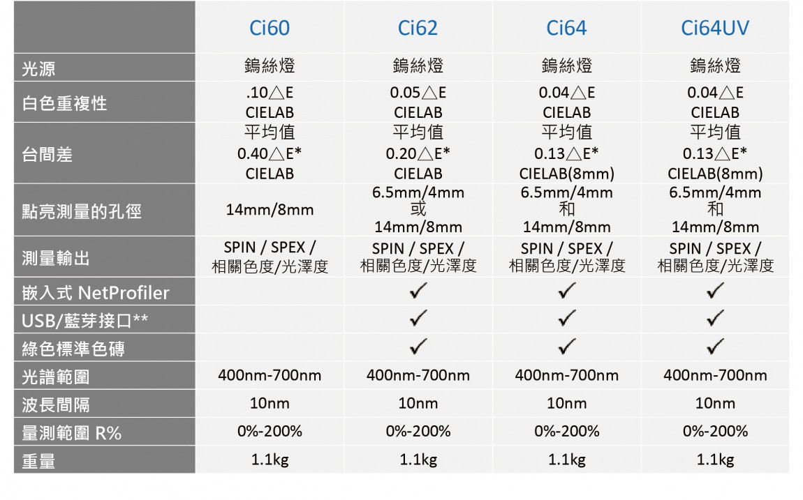 CI比較表